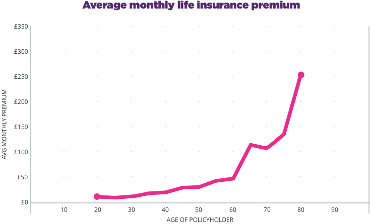 Online life insurance rates