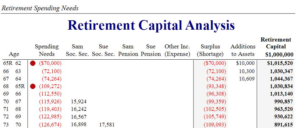 Silver's Retirement Capital Analysis Spending Needs - Moneytree