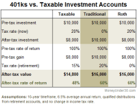 What's The Difference Between A 401k And IRA, And Which ...