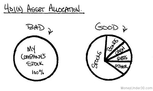 401k Asset Allocation: Are You Investing the Right Way?