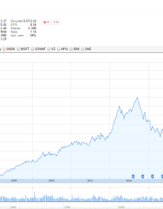 Apple stock chart also investing how to read  for beginners rh moneyunder