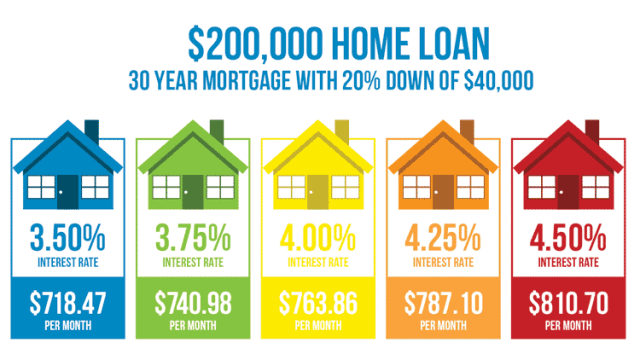 How Much Does A 1 Difference In Your Mortgage Rate Matter