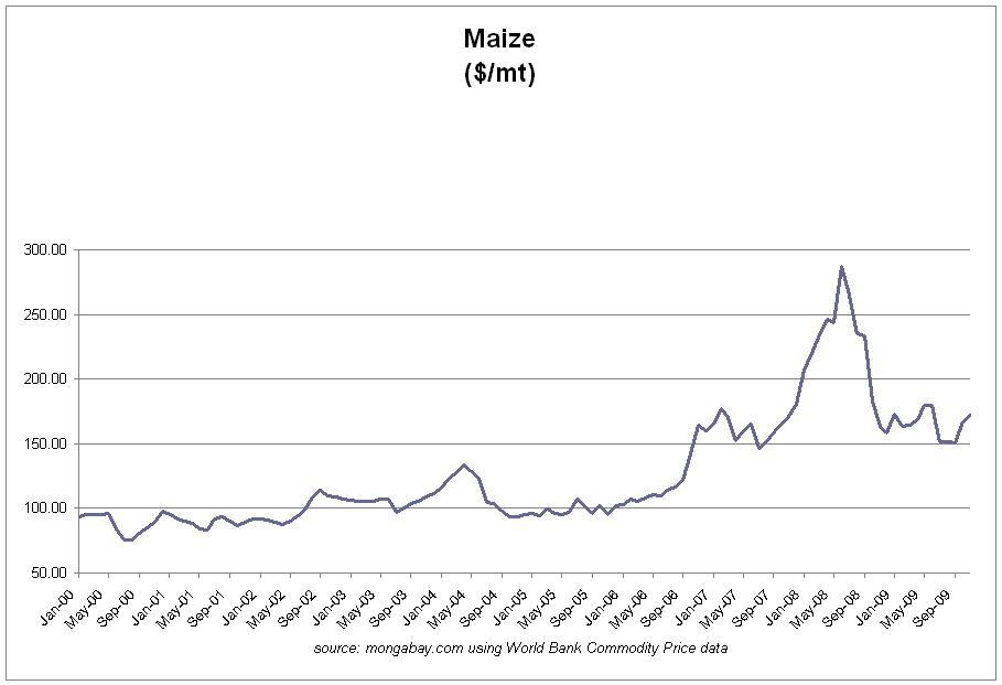 Maize (Corn)   price chart, 2000-2009