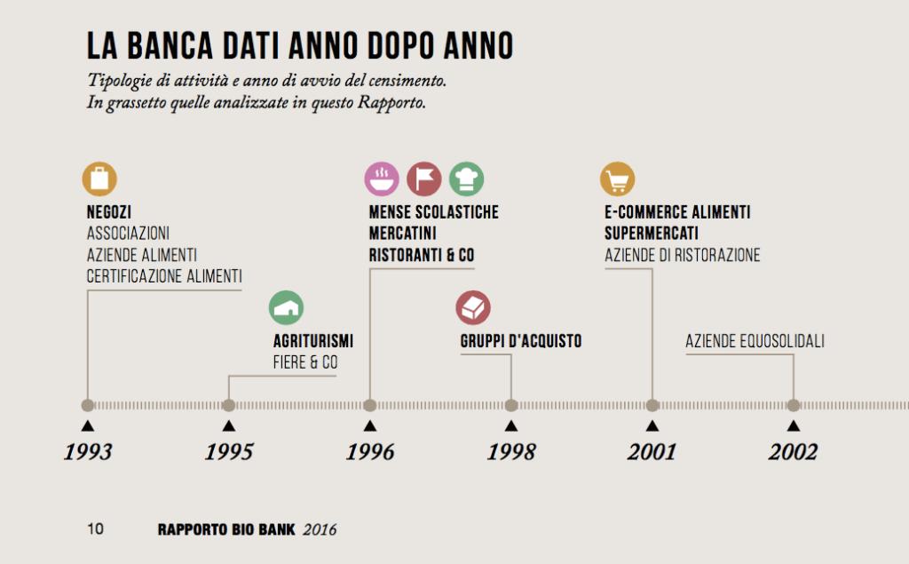 Rapporto Bio Bank 2016