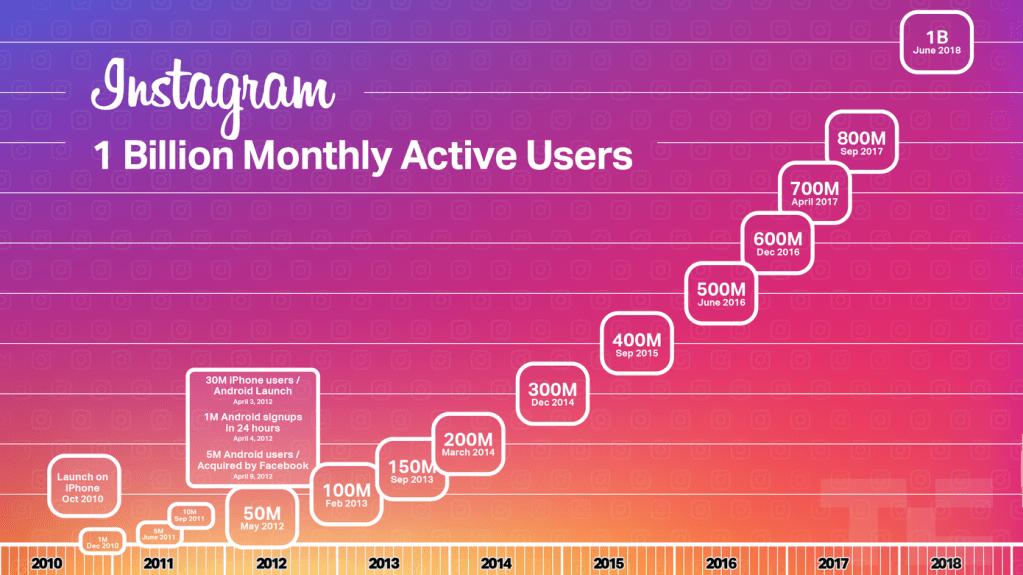 Instagram-1-miliardo-di-utenti