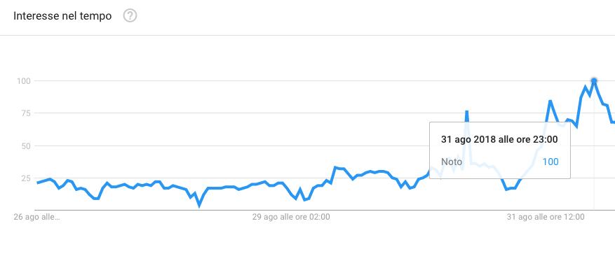 Google Trends The Ferragnez