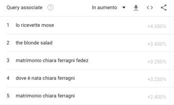 Noto- The Ferragnez