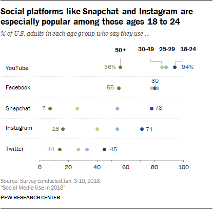 Social Media 2018 - Fonte Pew Research