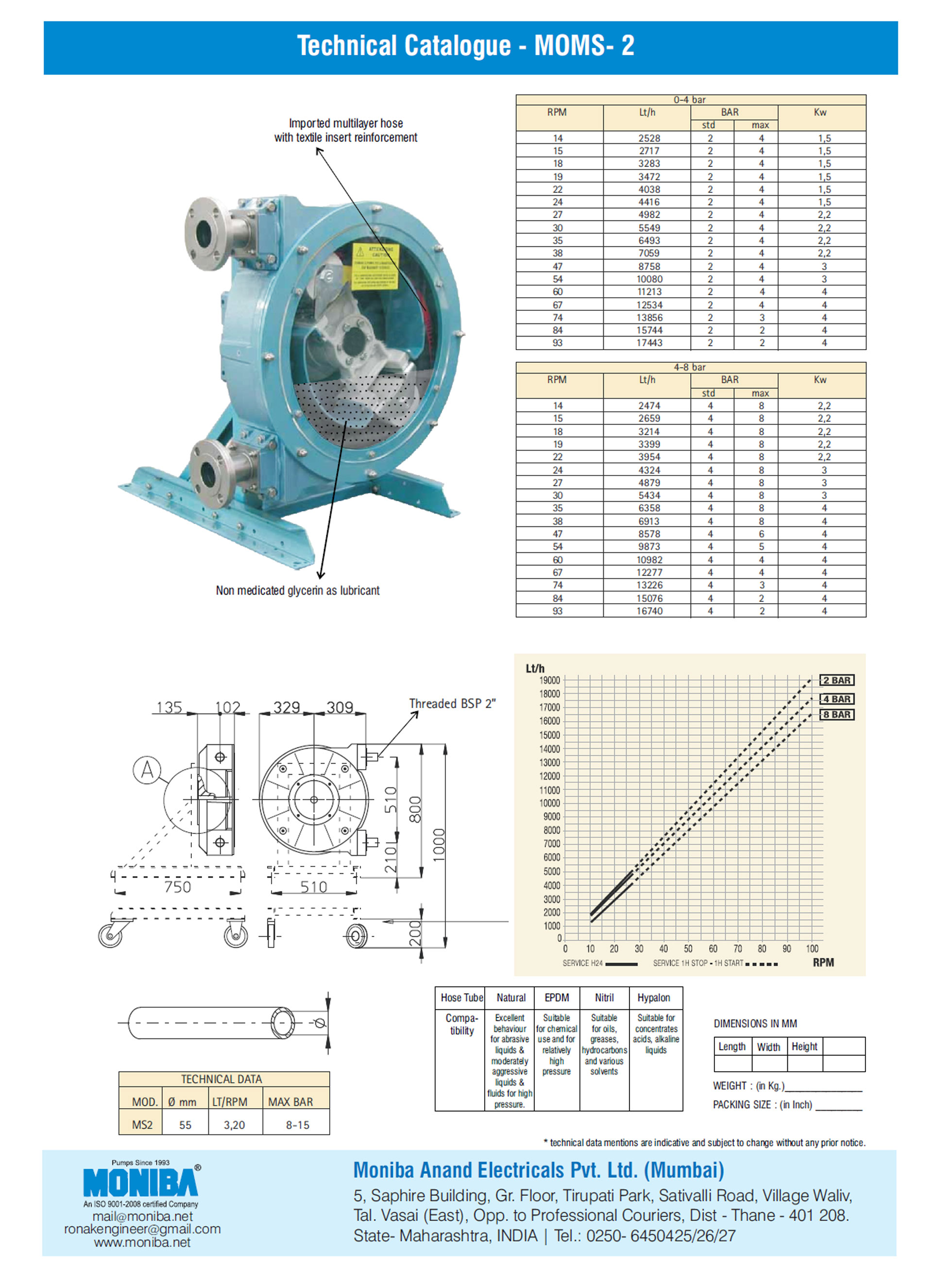 hight resolution of industrial hose pump manufacturer and supplier in india