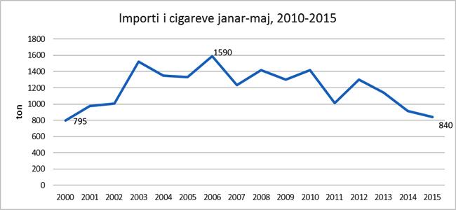 monitor_importi i cigareve