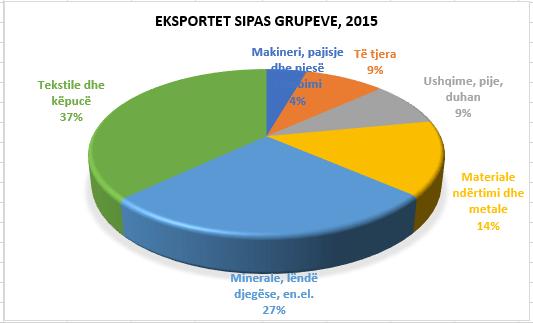 eksportet sipas grupeve 2015