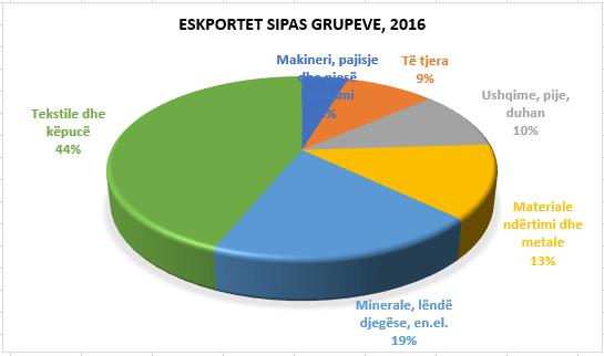 eksportet sipas grupeve 2016