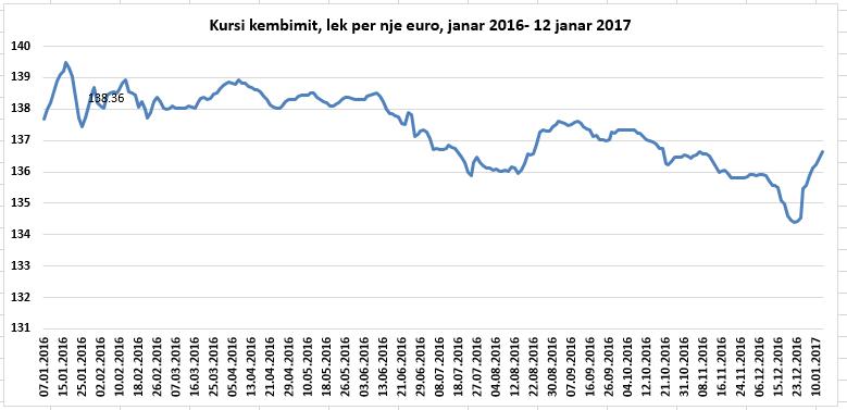 Mbarojnë efektet sezonale, euro drejt 137 lekë, por nuk