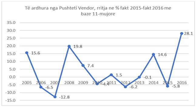 Rritja e tarifave vendore tejkalon humbjet nga taksat zero