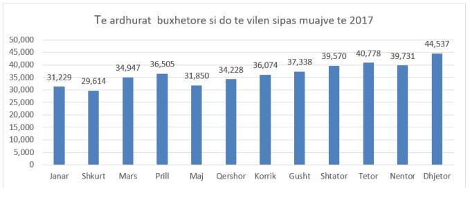 grafik- tr e buxhetuara sipas muajve