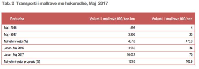 transporti i hekurudhes