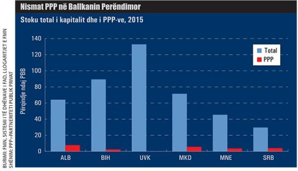 Nismat-PPP-ne-Ballkanin-Perendimor-827 Shqipëria, me peshën më të lartë të PPP-ve në rajon