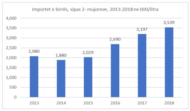 importet-e-birres Importet e birrës, rritje me 10 % në dymujorin e parë