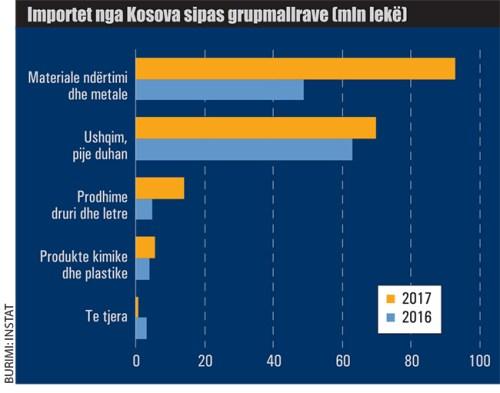 Ecuria-e-tregtise-se-Shqiperise-me-Kosoven-858 Shqipëri – Kosovë, pas patriotizmit, tregti me kosto dhe konflikte