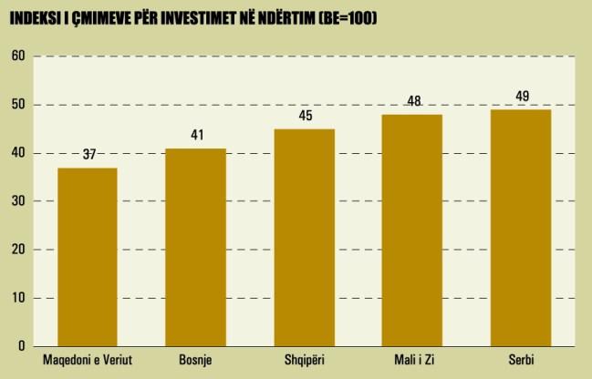 Burimi: Eurostat