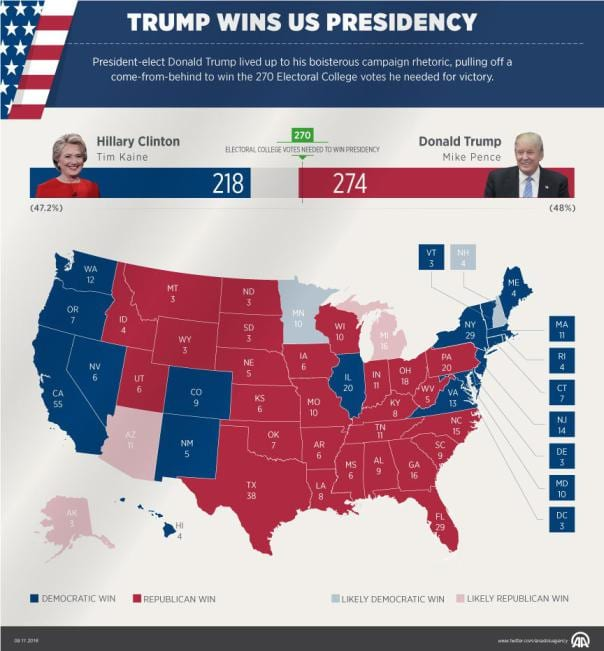 Donald Trump vence a Hillary Clinton. (Ahmet Tamkoç/Agencia Anadolu)