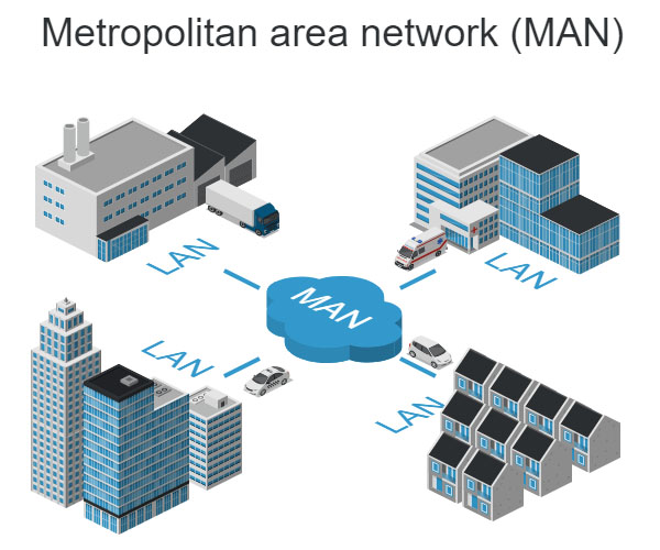 Metropolitan Area Network (MAN) Diagram