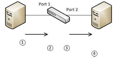 VLAN Port Untagged