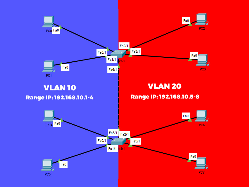 Topologi VLAN Trunking Cisco