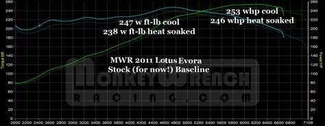 MWR Evora Baseline chart