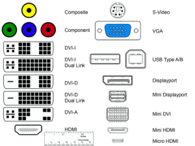 Video ports