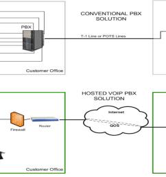virtual pbx hosted pbx [ 1320 x 720 Pixel ]