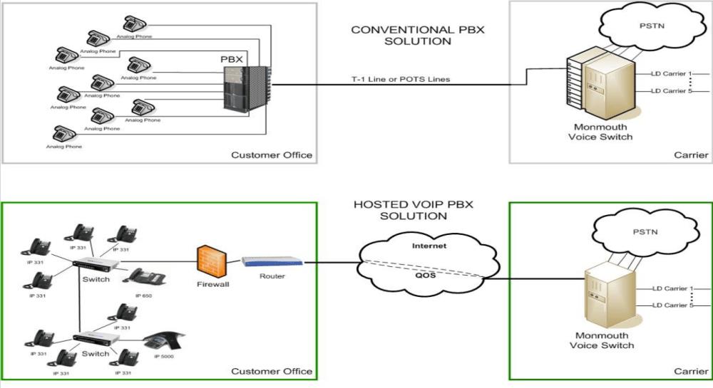 medium resolution of virtual pbx hosted pbx