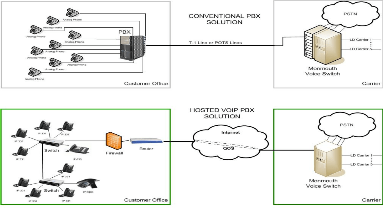 hight resolution of virtual pbx hosted pbx