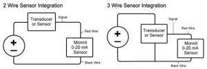Setting Up and Using A Monnit 020 mA Wireless Sensor