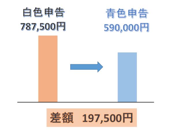白色申告と青色申告の差額