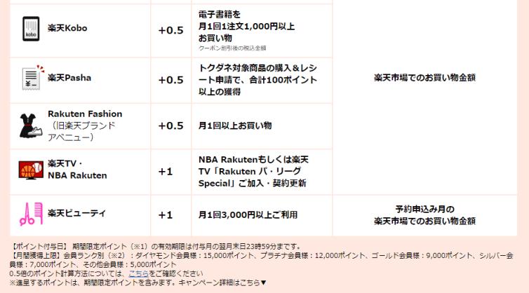 楽天ポイント ポイントアップ詳細 2