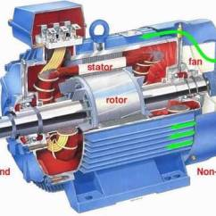 Single Phase Motors Wiring Diagrams 2004 F150 Trailer Diagram Motor Electrico Trifasico - Monografias.com