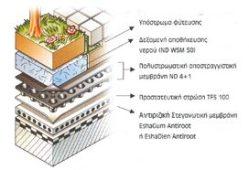 Σύστημα γεωθερμίας