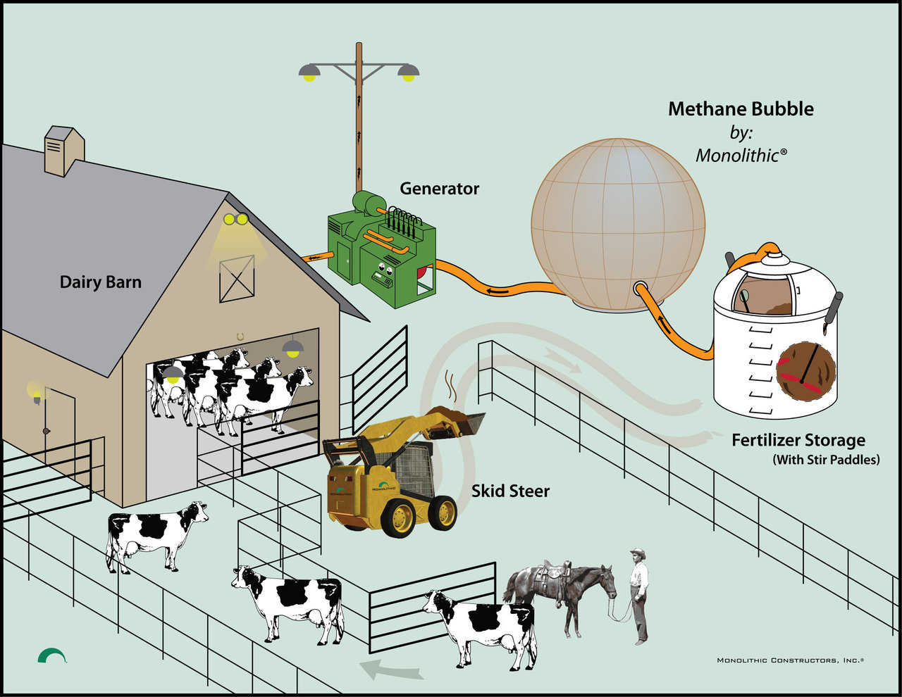 diagram of farm animals delta table saw wiring methane storage by monolithic dome institute