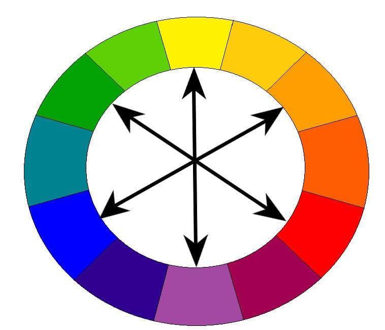Cercle Chromatique - Base du maquillage
