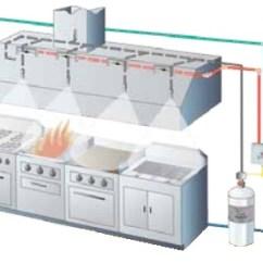 Kidde Kitchen Fire Extinguisher Glass Tile For Backsplash Whdr Wet Chemical Suppression Systems Chem1
