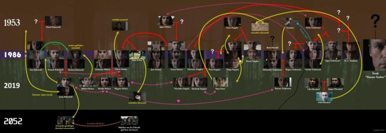 Character map and timeline for Season 1 of Netflix's 'Dark'