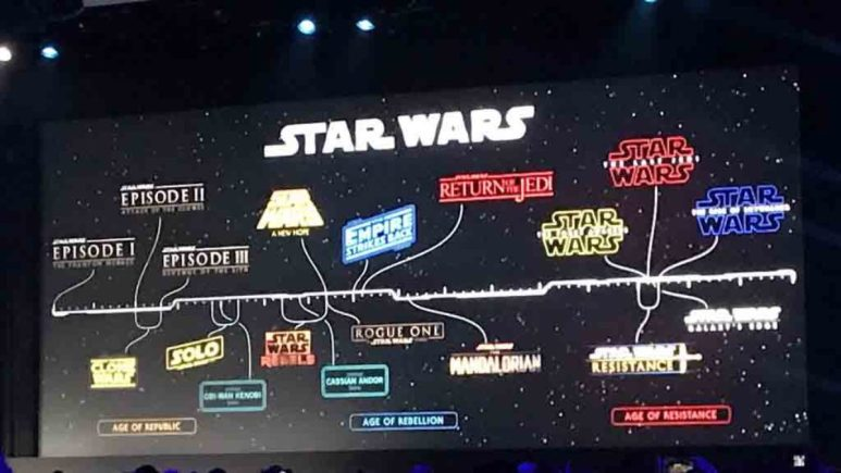 The current timeline of all Star Wars productions is shown on a screen.
