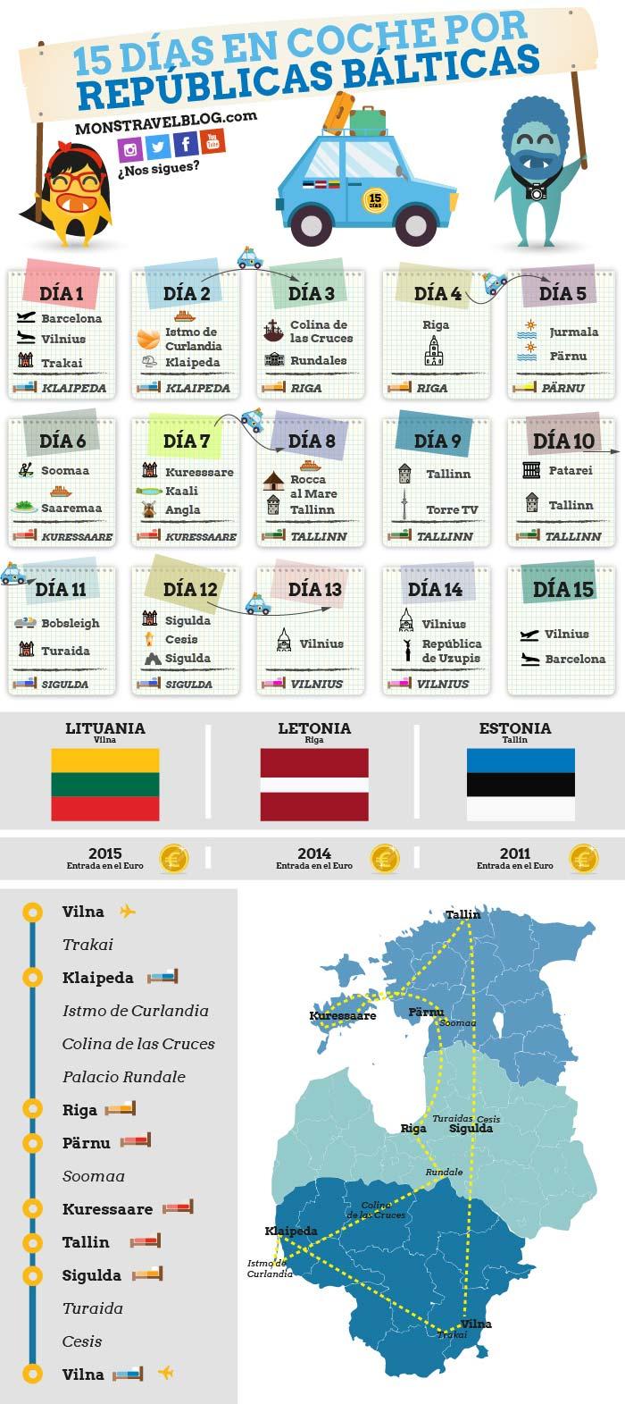 infografia-ruta-republicas-balticas-15-dias