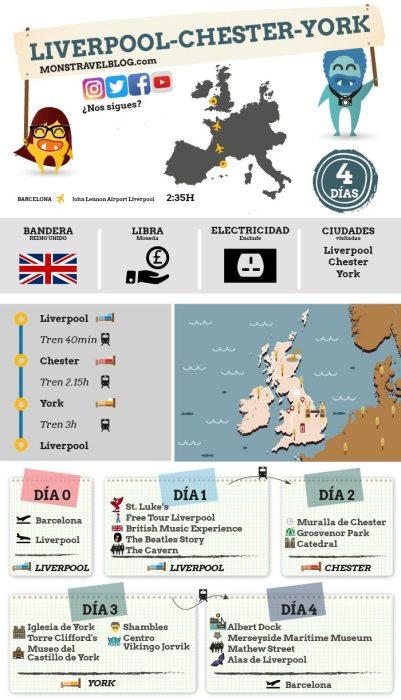 Ruta-liverpool-chester-york-york-infografia