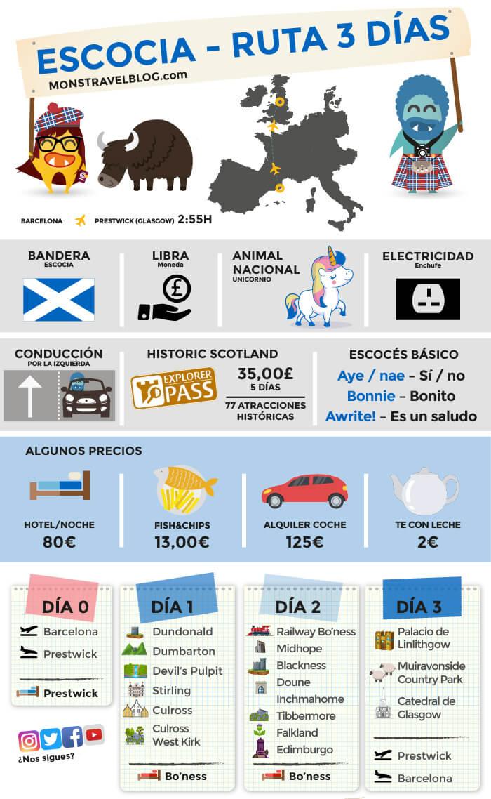 Ruta-por-escocia-3-dias-infografia