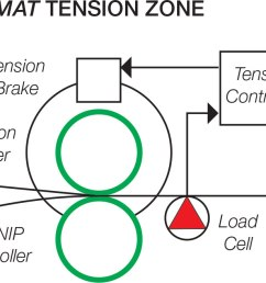 modular automated tensioner process diagram [ 1855 x 657 Pixel ]