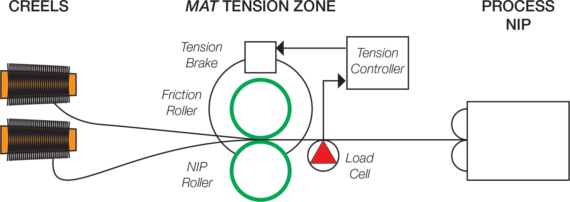 hight resolution of modular automated tensioner process diagram
