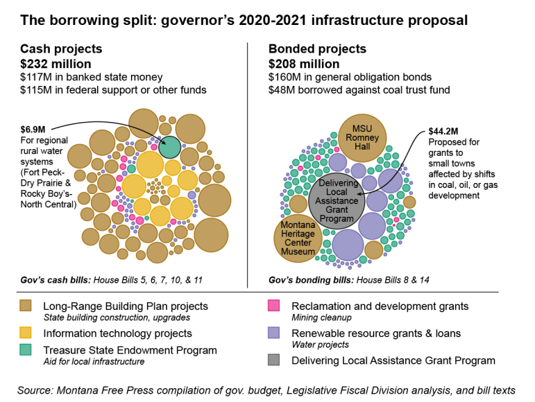2019 proposed infrastructure projects by bonding status