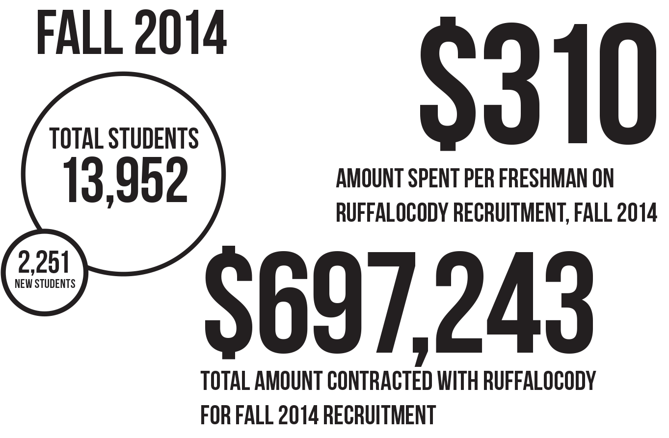 Enrollment History: A look into the University of Montana